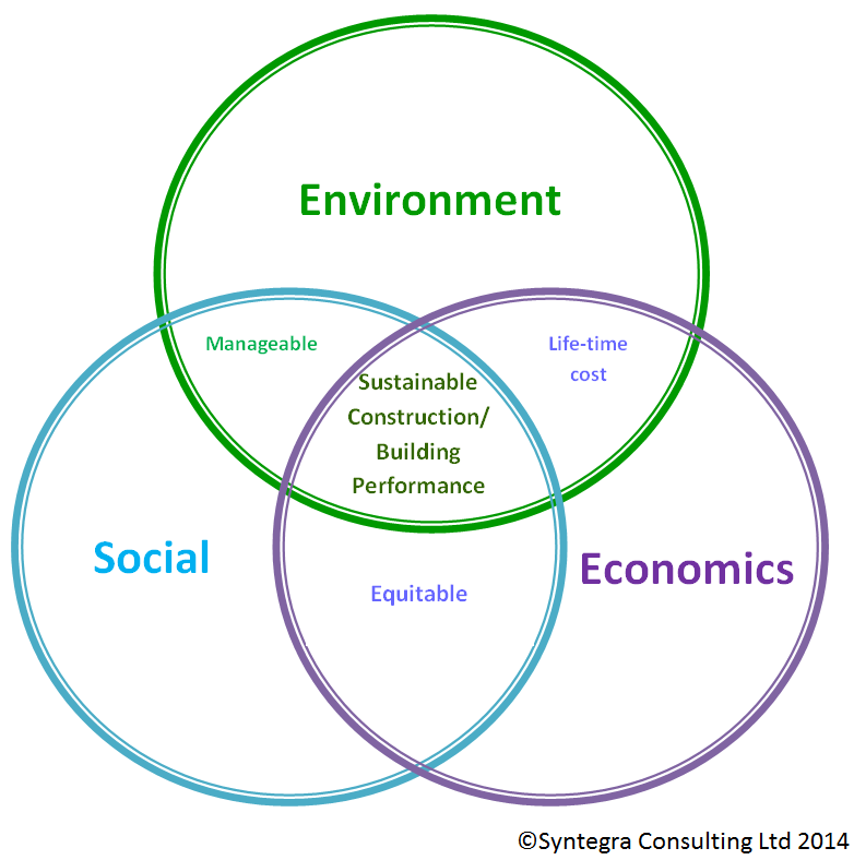 EnviroSociEcon