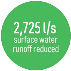 surface water run off